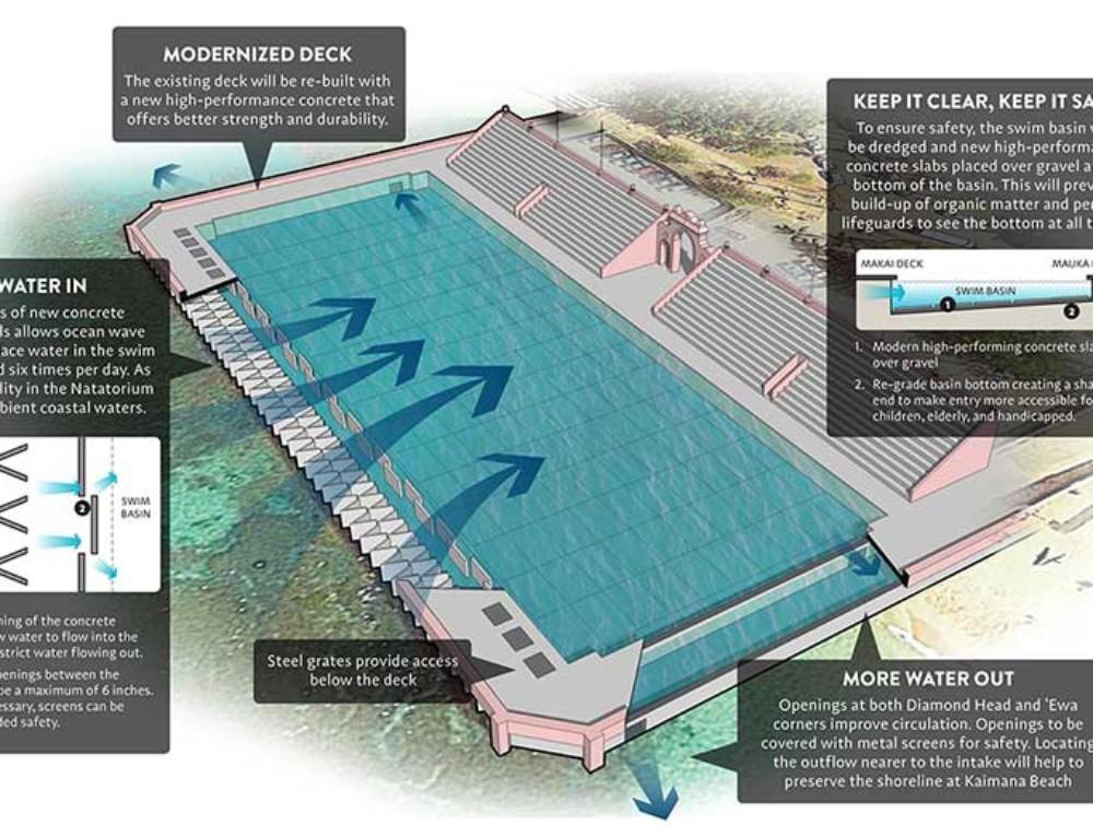 New Concept Design Unveiled for Waikiki War Memorial Natatorium